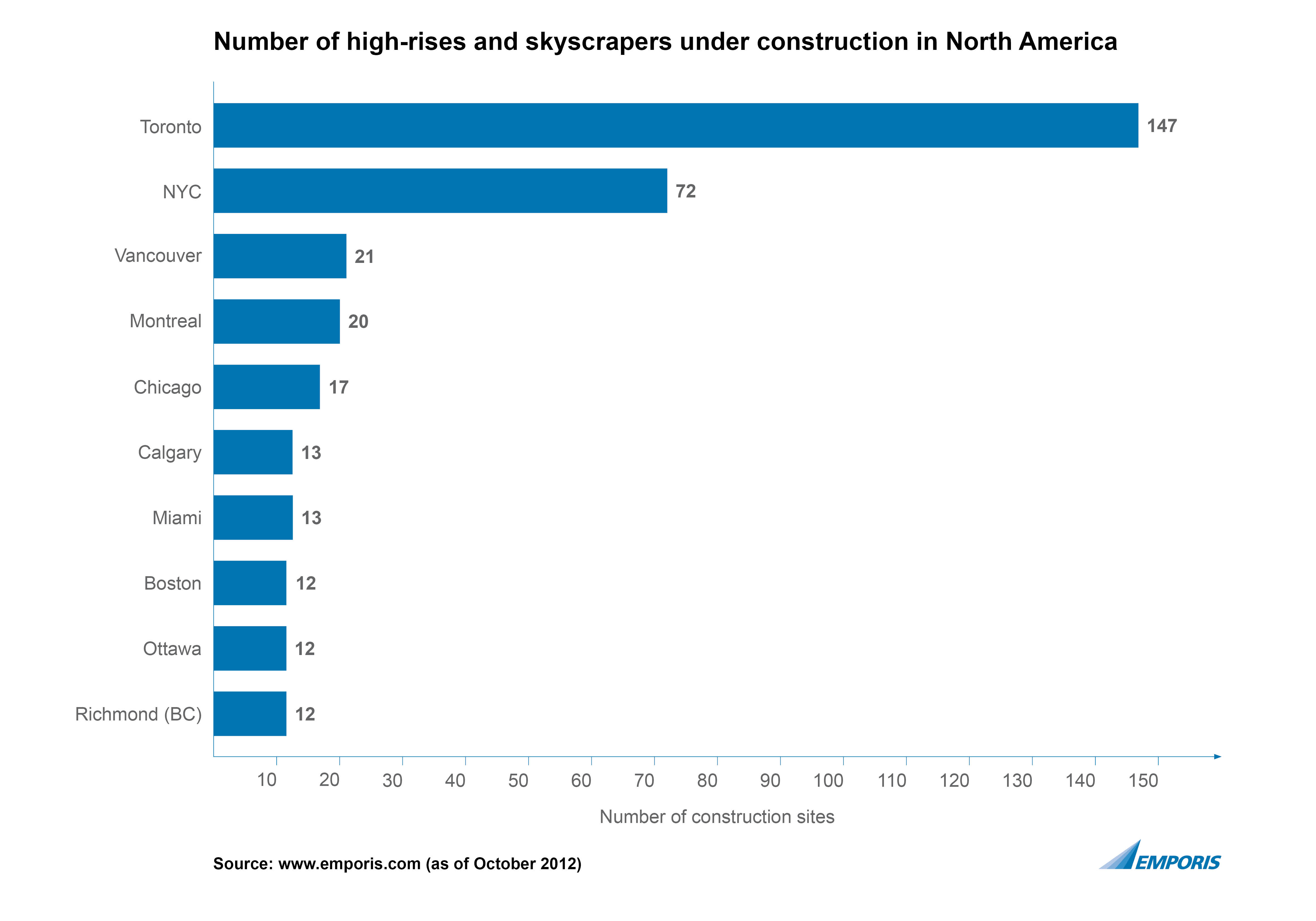 an analysis of constructing skyscrapers in america Thanks to advances in wood construction, the next generation of  rise 174 feet  into the air, making it the tallest wooden building in north america  according  to a 2013 analysis from ecofys, iron and steel account for nearly.