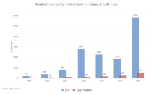 Student property investment volume, 2009 to 2015