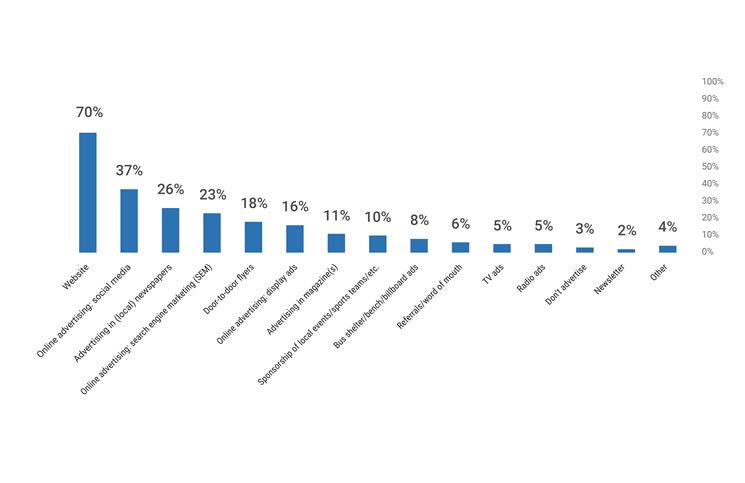 How real estate professionals spent their marketing dollars in 2017, according to the Real Estate Webmasters survey.