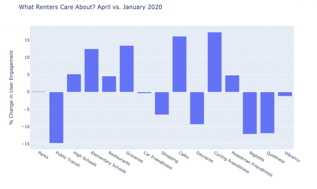 What renters cared about in April versus January of this year. (Local Logic).