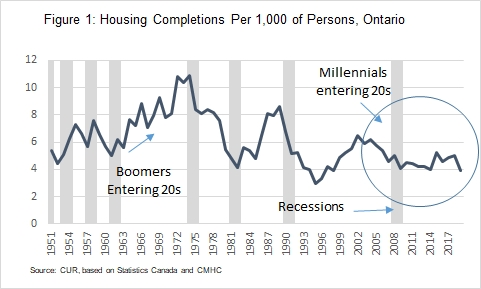 Housing completions in Ontario during boomer and millennial generations, scaled by population. Chart prepared by Diana Petramala using Statistics Canada and CMHC data.